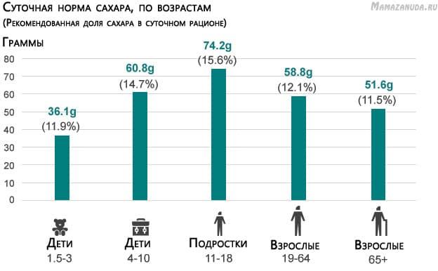 По данным National Det and Nutrition Survey 2008-2012