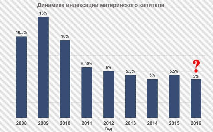 indexaciya-materinskogo-kapitala-2016-1