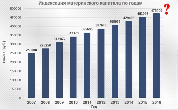 indexaciya-materinskogo-kapitala-2016